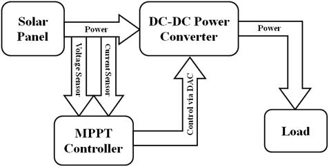 Maximum Power Point Tracking Block Diagram